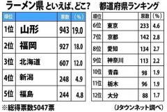 発表!日本全国「ラーメン県」ランキング!1位はまさかの...