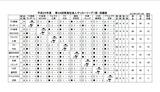 2013東海リーグ1部結果