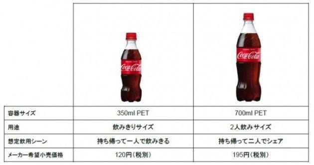【速報】700mlのコカコーラが爆誕wywywywwywywywywywywywyywy