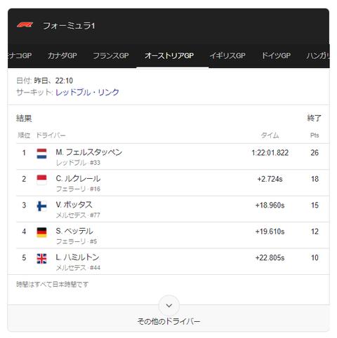 【速報】レッドブルホンダがF1で今季初優勝!ホンダにとって13年ぶりの優勝