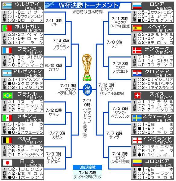 【朗報】 日本さん、後はベルギーとブラジルとポルトガルとスペインのたった4試合に勝つだけで優勝!!