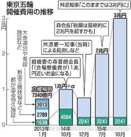 【クソイベント】東京オリンピック、延期に伴う追加経費2000億円、開催に必要な新たな費用は3000億円