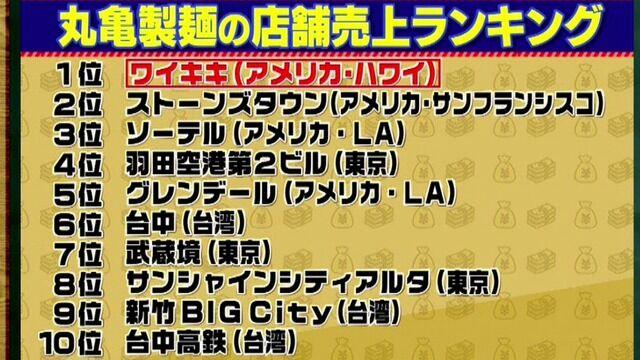 ぼく「丸亀製麺の売り上げ1位は香川県?」 丸亀製麺「ワイキキ」 ぼく「え?」 丸亀「ワイキキ」