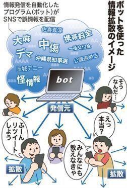 琉球新報「沖縄県知事選では大量のbotが自動で玉城デニーへのデマや中傷を拡散していました」