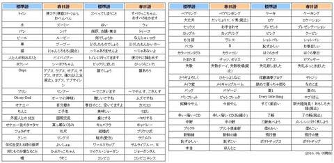 【朗報】春日語、解析されるwwwwwwwwwwww