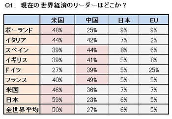 専門家「欧州各国にとって中国は愛すべき存在。中国嫌いが89%もいるのは日本だけ現実を直視しろ!」