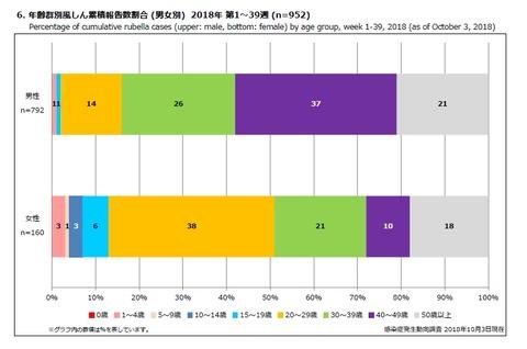 風疹発生年代別Baidu IME_2018-10-15_8-2-49