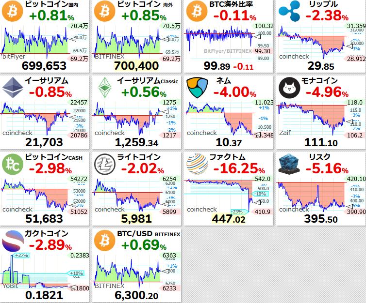 仮想 通貨 チャート 世界