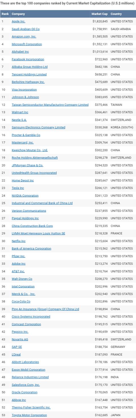 アメリカ企業「時価総額1位です」中国「7位」台湾「12位」スイス「14位」韓国「15位」日本「53位」