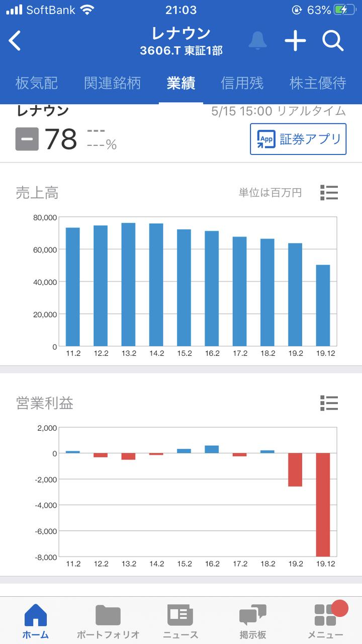 株価 掲示板 レナウン