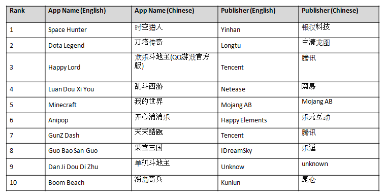 Top10 App Graph