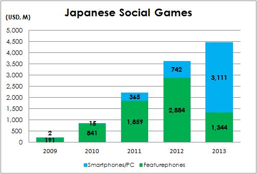 JapanSocialGameGrowth