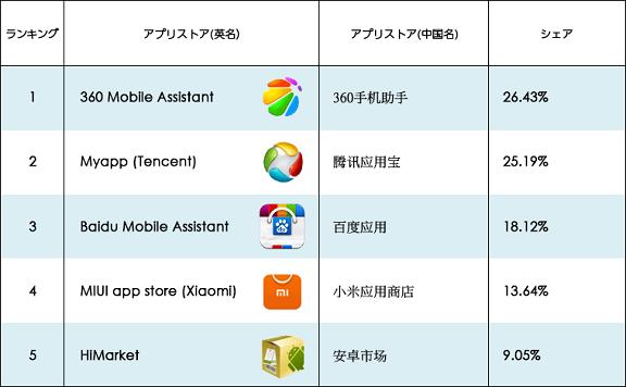 TopAppStores_JP