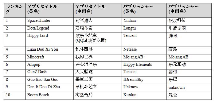 JP_Top10 App Graph