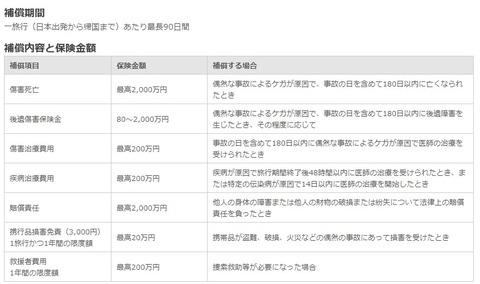 海外旅行保険料rexカードライト