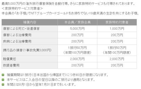 NTTグループカード2