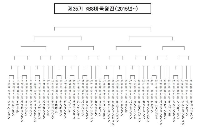 第35期KBS杯トーナメント表