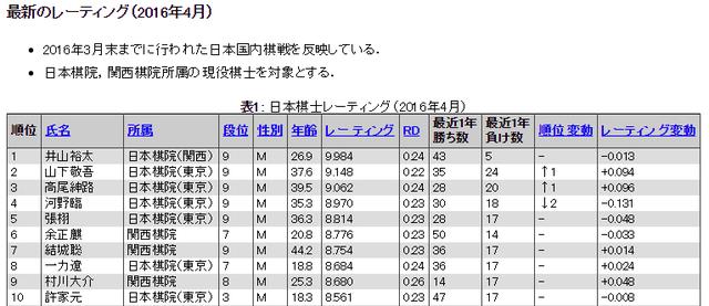 日本棋士国内レーティング 囲碁