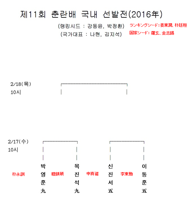 春蘭杯韓国代表選抜戦