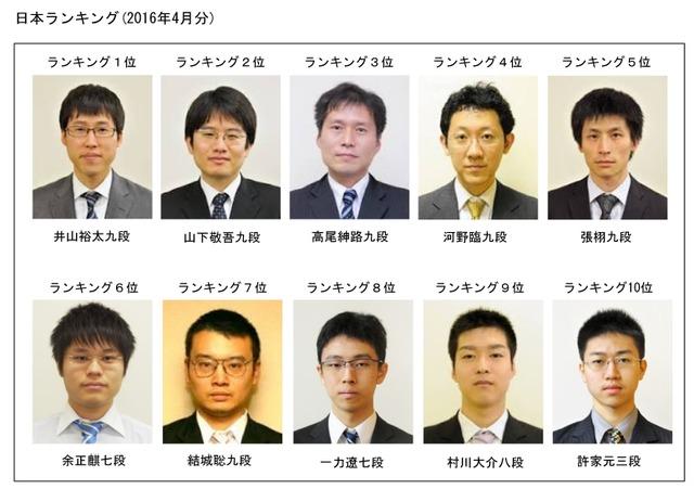 日本囲碁棋士ランキング