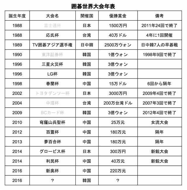 囲碁世界大会年表