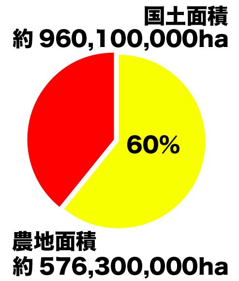数字で見る農業】7.中国の国土面積に占める農地の割合 : 農業の ...
