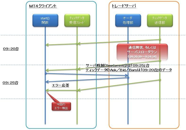 FXシステムトレード(元初心者)奮闘記 : MT4用EA開発時代