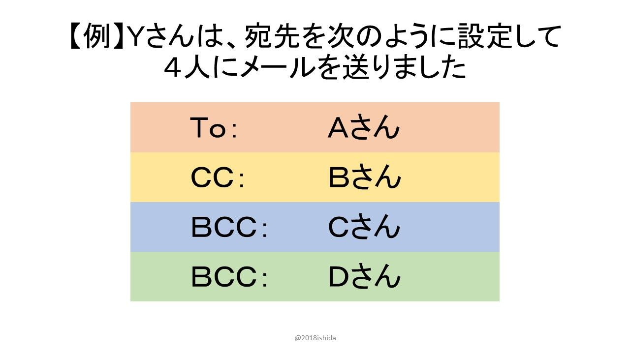 Cc メール