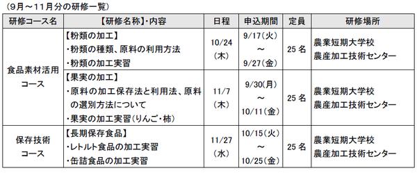 9+11月農産加工研修2
