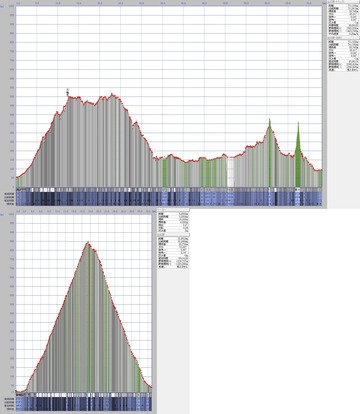 5-名阪国道と国道一号箱根超えの断面図