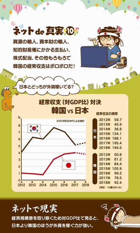 韓国の経常収支2