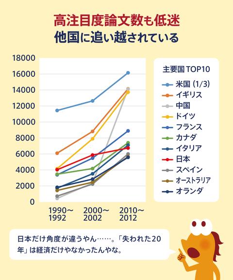 日本の科学研究危機4