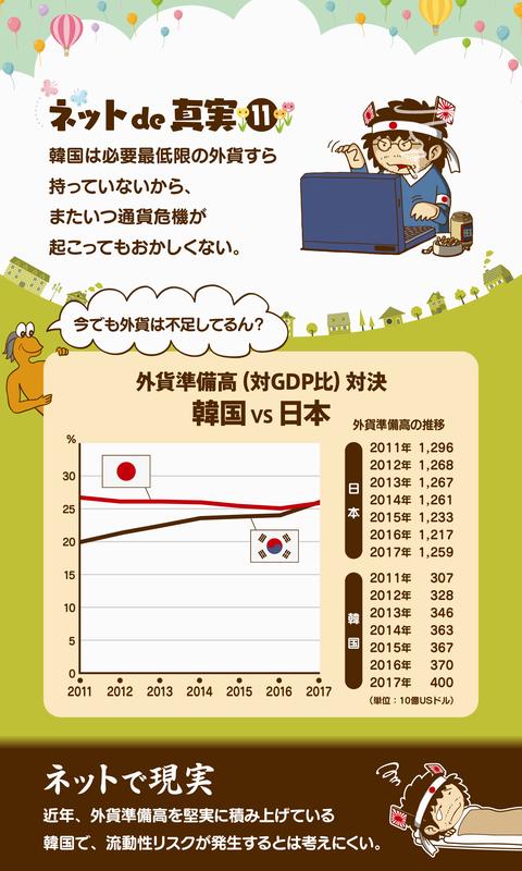 韓国の経常収支3