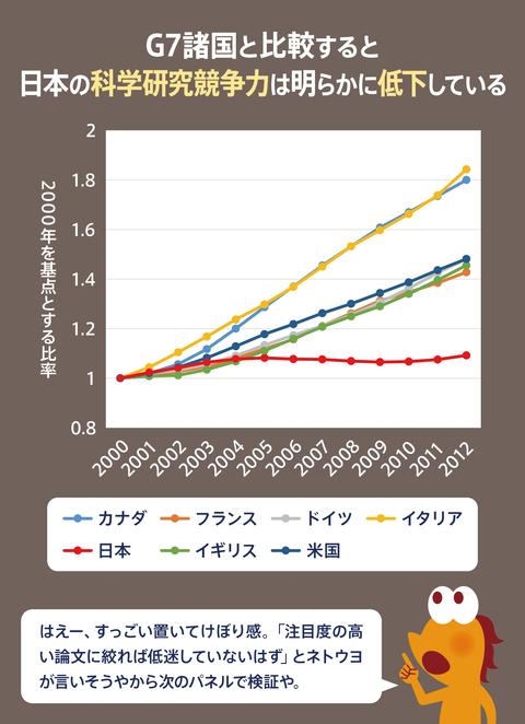 日本の科学研究危機3