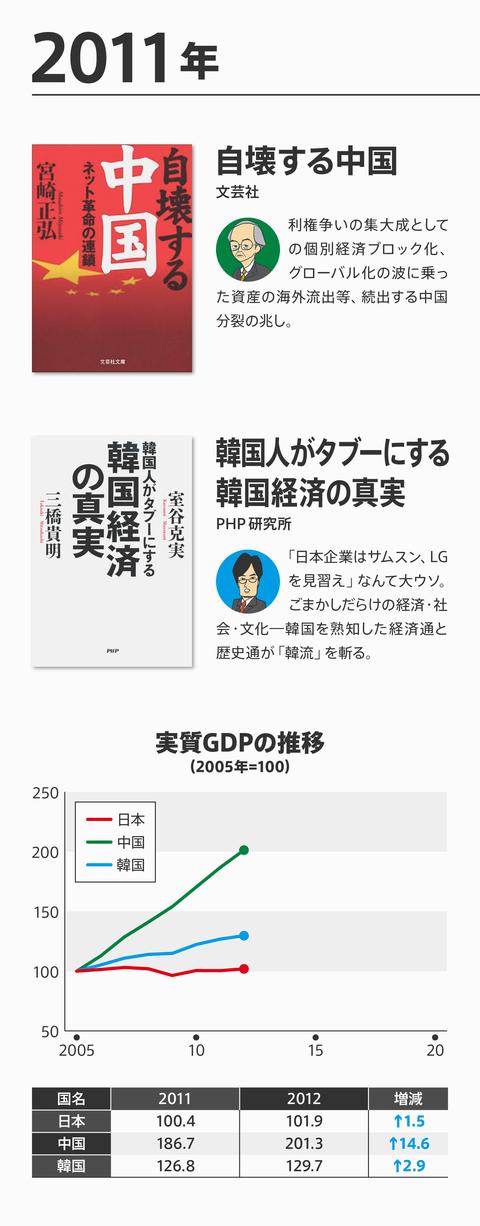 ネトウヨ経済評論崩壊8