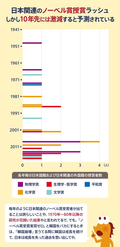 日本の科学研究危機8