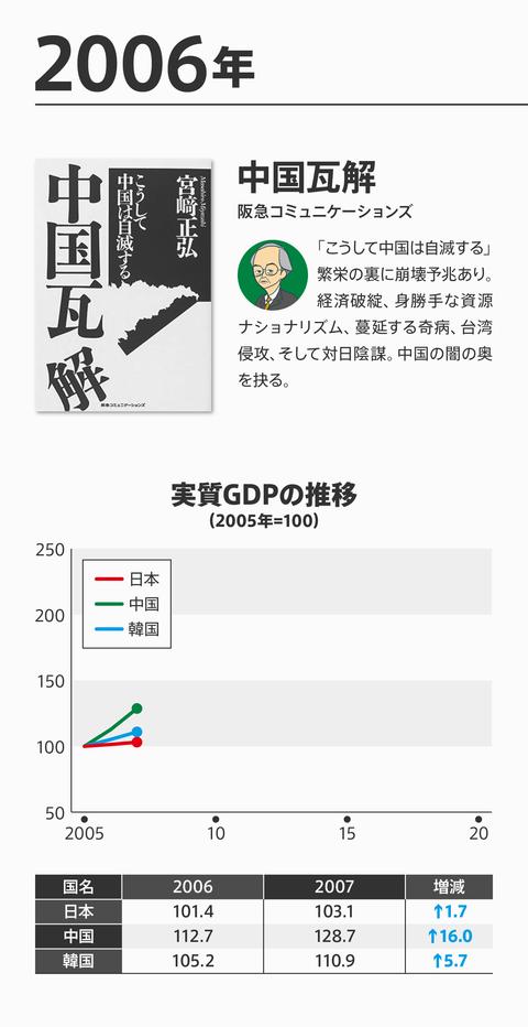ネトウヨ経済評論崩壊4