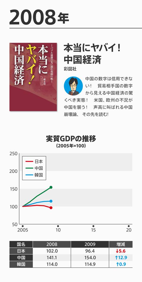 ネトウヨ経済評論崩壊6