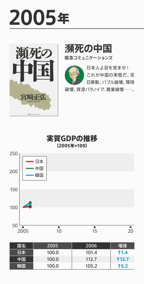 ネトウヨ経済評論崩壊3