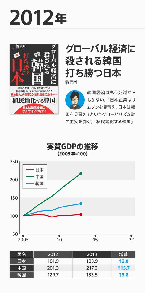 ネトウヨ経済評論崩壊9