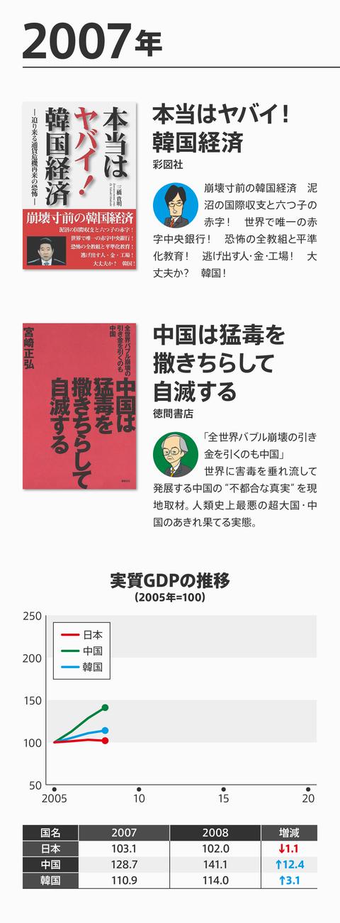 ネトウヨ経済評論崩壊5