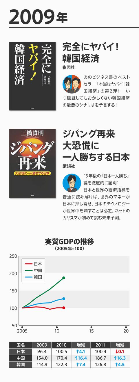ネトウヨ経済評論崩壊7