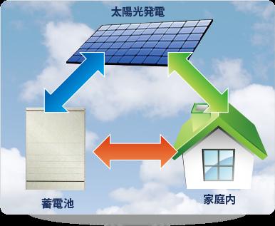 battery-solar