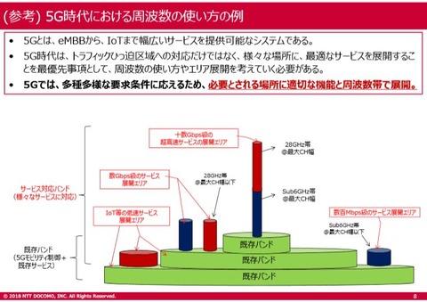 NTT docomo資料