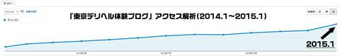 東京デリヘル体験ブログアクセス解析