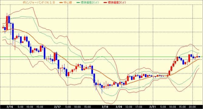 裁量トレード_USD/JPY(米ドル円)