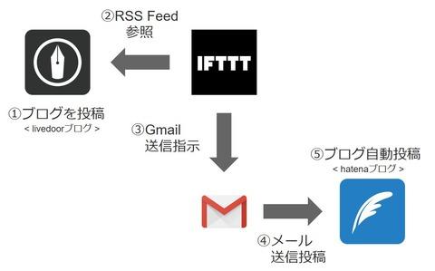 blog_renkei