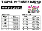 s-平成25年度赤い羽根共同募金運動報告(ブログ用)