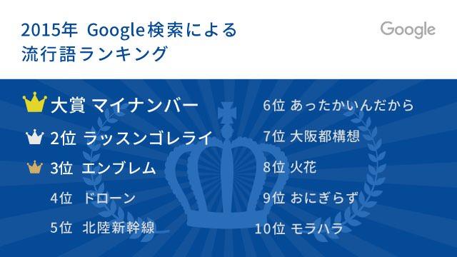 流行語大賞よりもGoogle流行語の方が納得