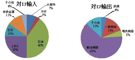 ぐらふ 上記は2011年の日露貿易構造。 昨年は貿易総額が初めて300億ドルを... ニチロパー